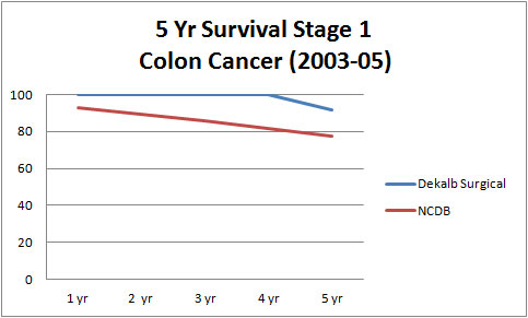 5 Year Survival Stage 1 Colon Cancer (2003-05)
