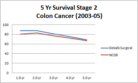 5 Year Survival Stage 2 Colon Cancer (2003-05)