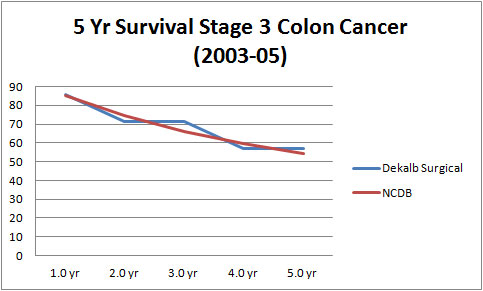 5 Year Survival Stage 3 Colon Cancer (2003-05)