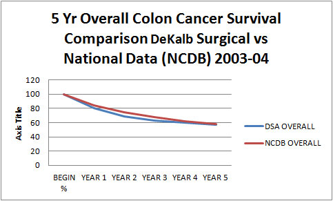 5 Year Overall Colon Cancer Survival Comparison DeKalb Surgical Vs National Data (NCDB) 2003-04
