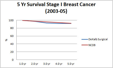 5 Year Survival Stage I Breast Cancer (2004-05)