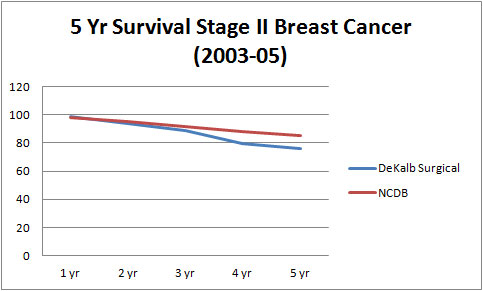 5 Year Survival Stage II Breast Cancer (2004-05)