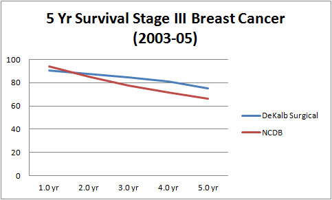 5 Year Survival Stage III Breast Cancer (2004-05)