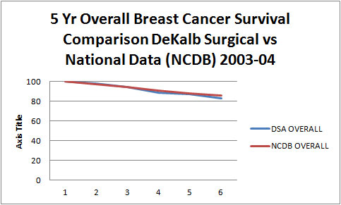 5yr Overall Breast Cancer Survival Comparison DeKalb Surgical Vs National Data (NCDB) 2003-04