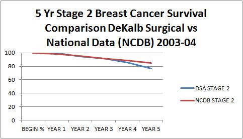 5yr Stage 2 Breast Cancer Survival Comparison DeKalb Surgical Vs National Data (NCDB) 2003-04