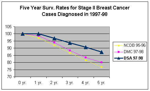 5yr Survival Rates for Stage II Breast Cancer Cases Diagnosed in 1997-98